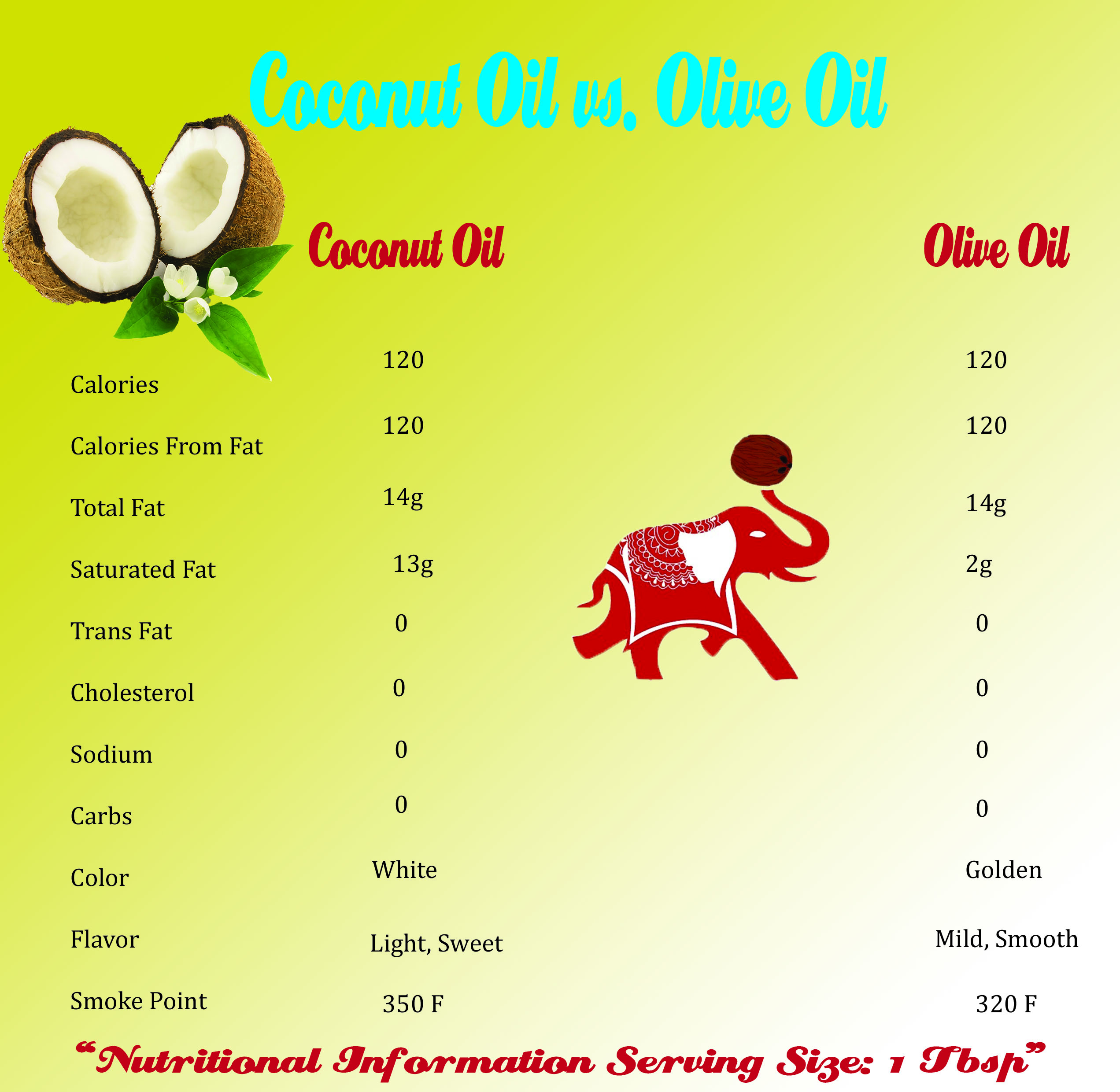 Fat Content Of Olives