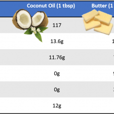 EVCO vs Butter 225x225  Why Even Natural Butter isn't Better